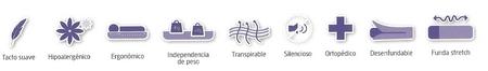 Características colchón viscoelástico