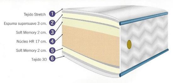 Colchón viscoelástico núcleo