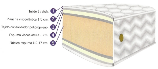 Núcleo del colchón Vulcan de Neublanc